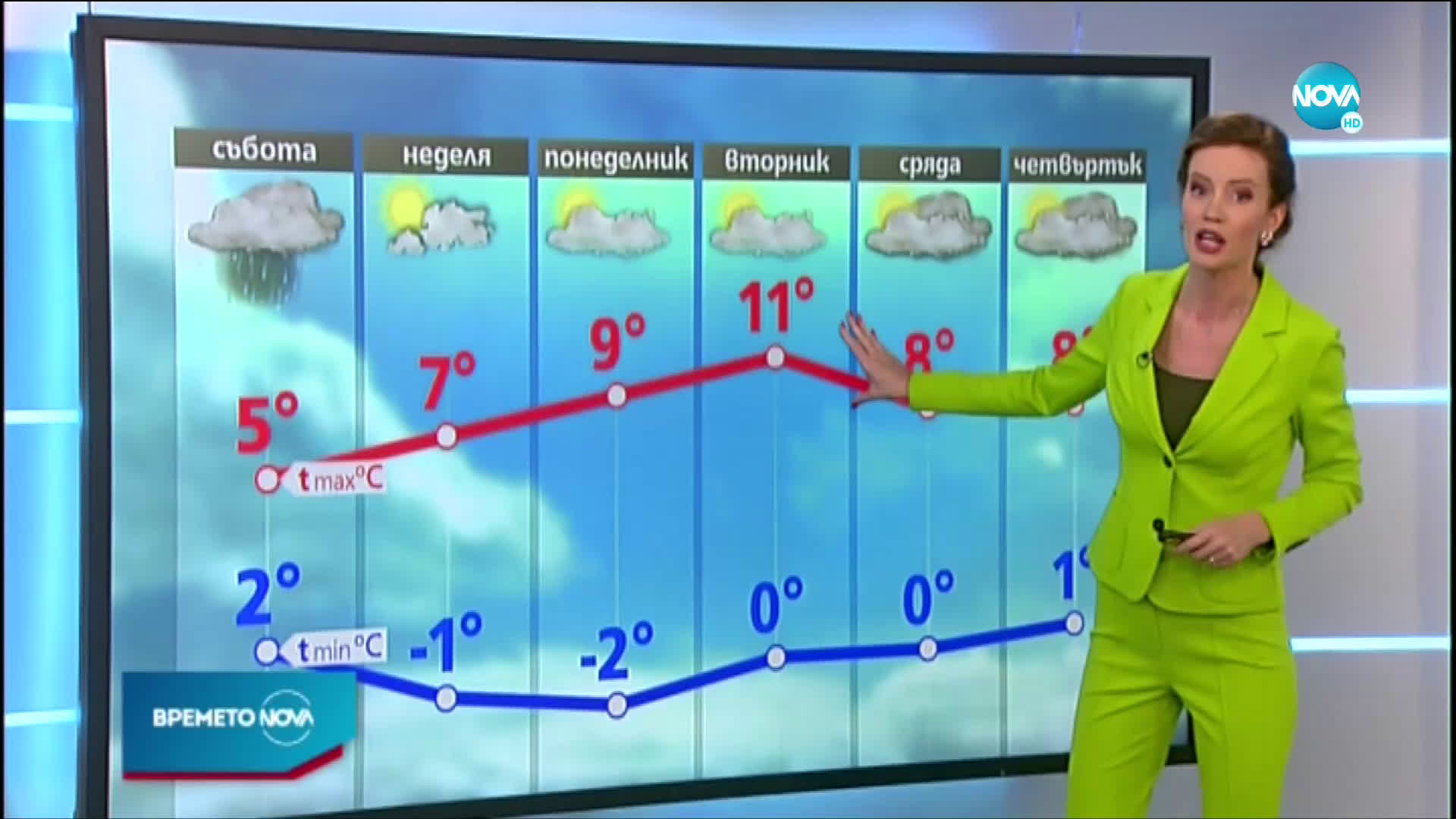 Прогноза за времето (20.11.2020 - централна емисия)