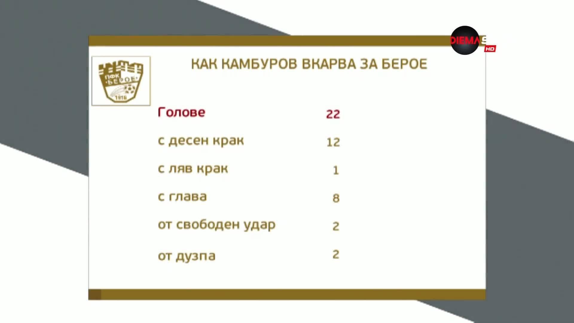 Легендата Камбуров с поредно постижение в елита