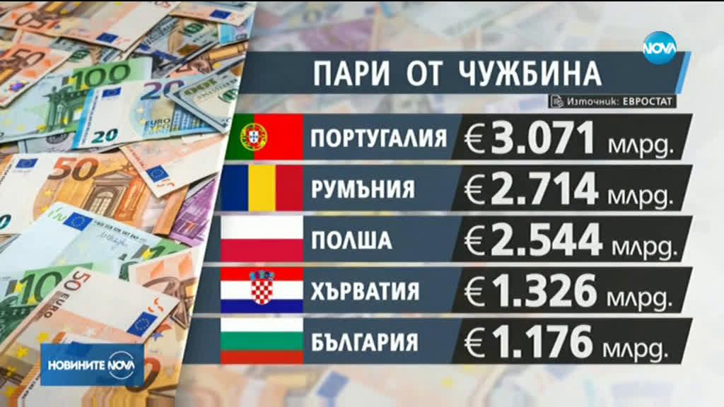 Българите в чужбина изпратиха рекордна сума у нас