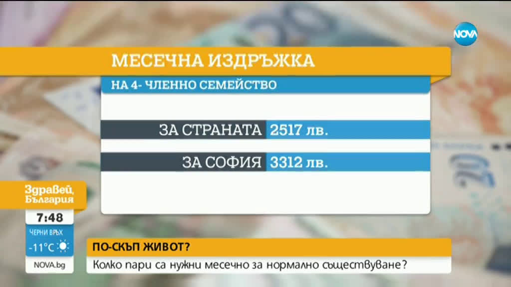 КНСБ: 25% българи живеят под линията на бедност