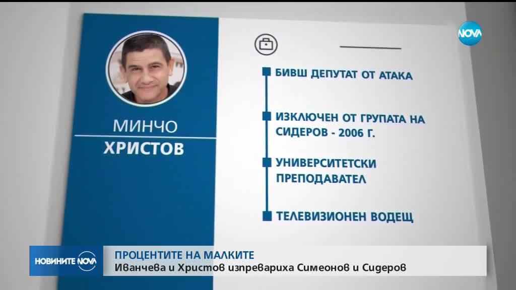 Независими кандидати изпревариха парламентарно представени партии на евровота