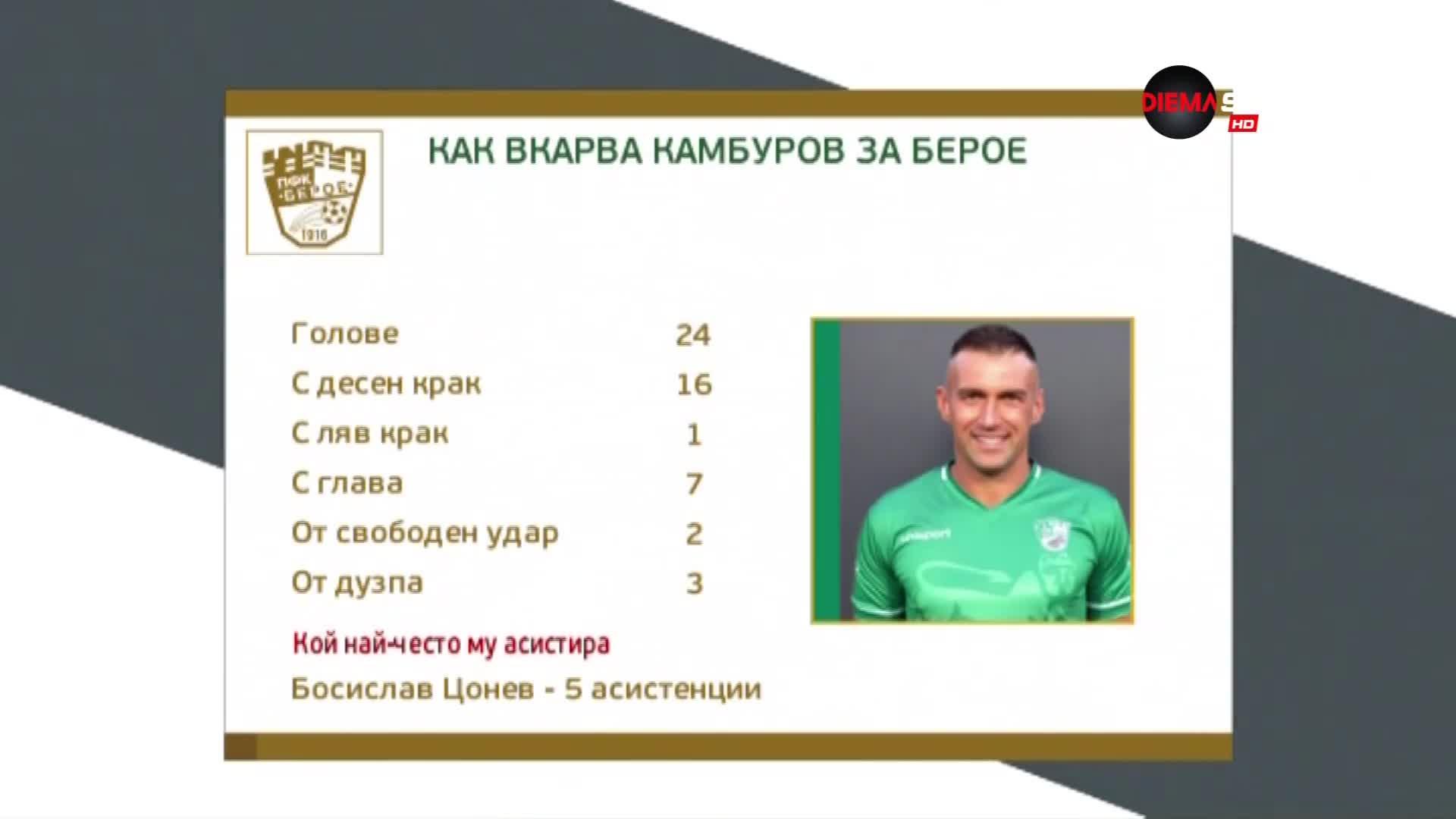 Камбуров има общо 213 гола, 24 от тях са за Берое