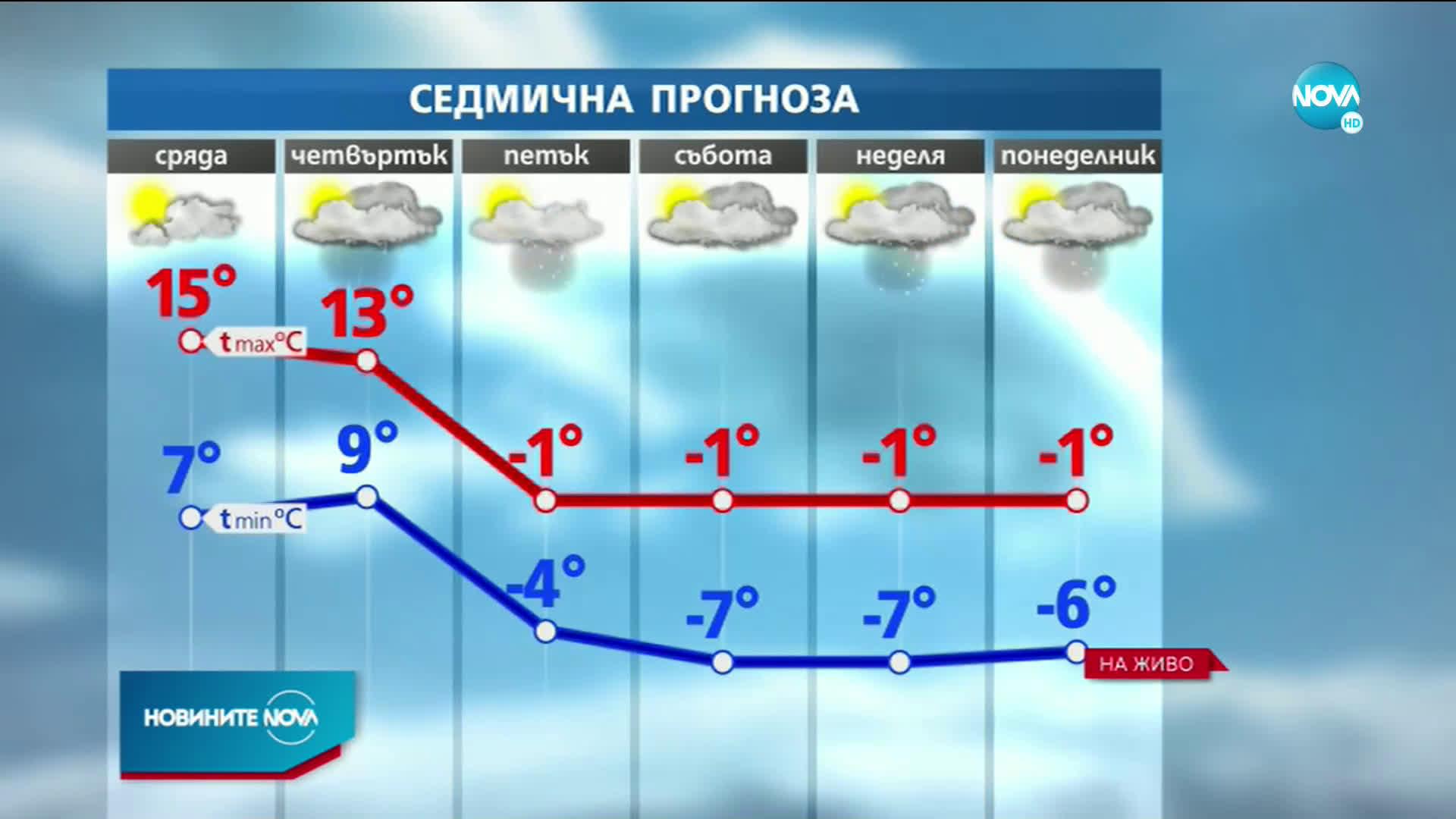 Температурите падат с до 25 градуса в края на седмицата