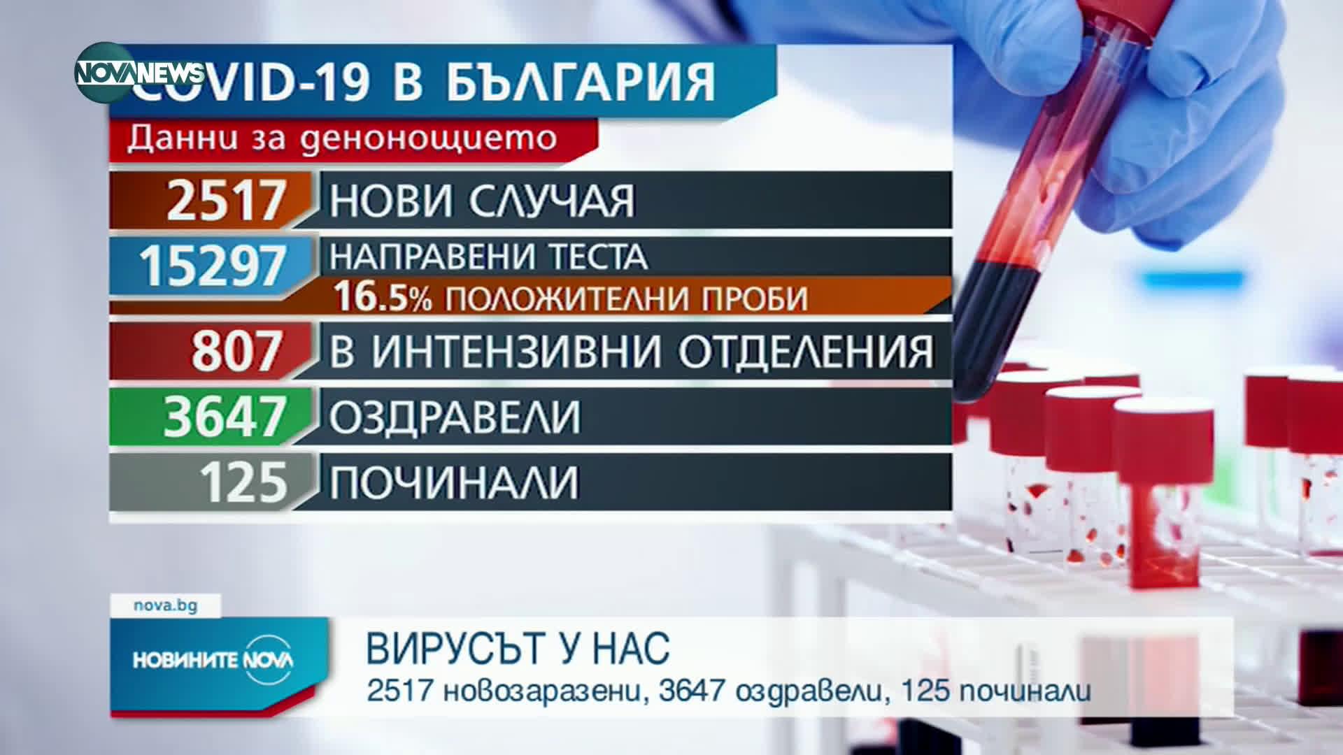 Новините на NOVA NEWS (15.04.2021 - 14:00)