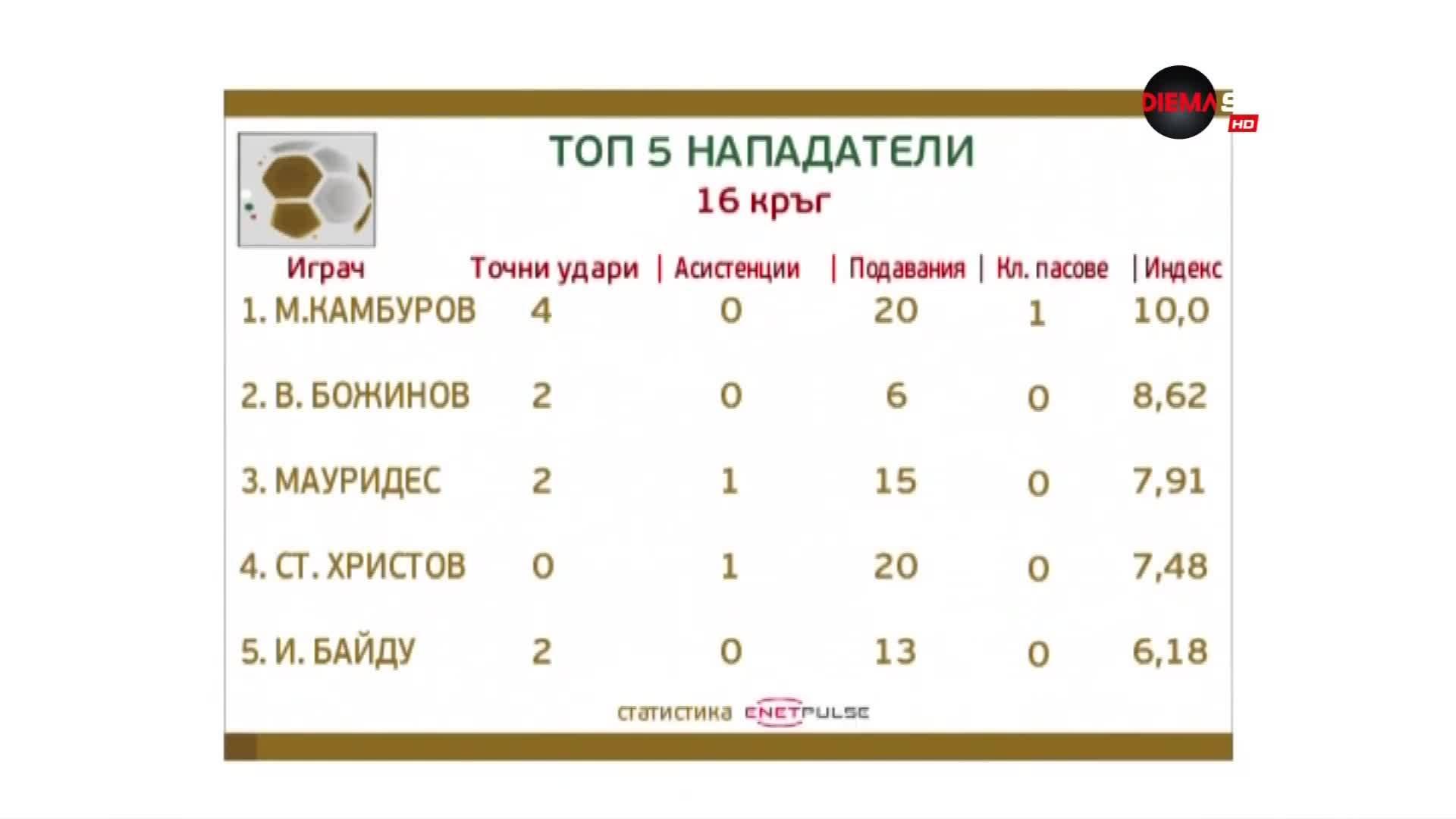 """Божинов открадна шоуто на """"Герена"""", но Камбуров го изпревари за нападател на кръга"""