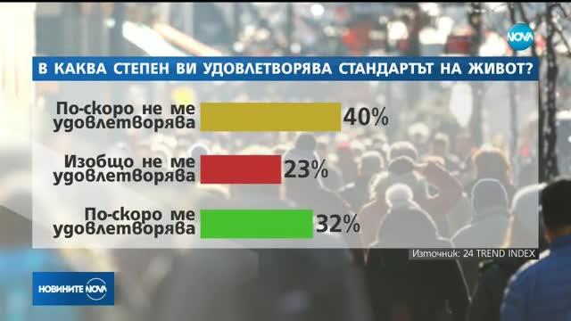 30% от българите нямат пари за основни хранителни продукти