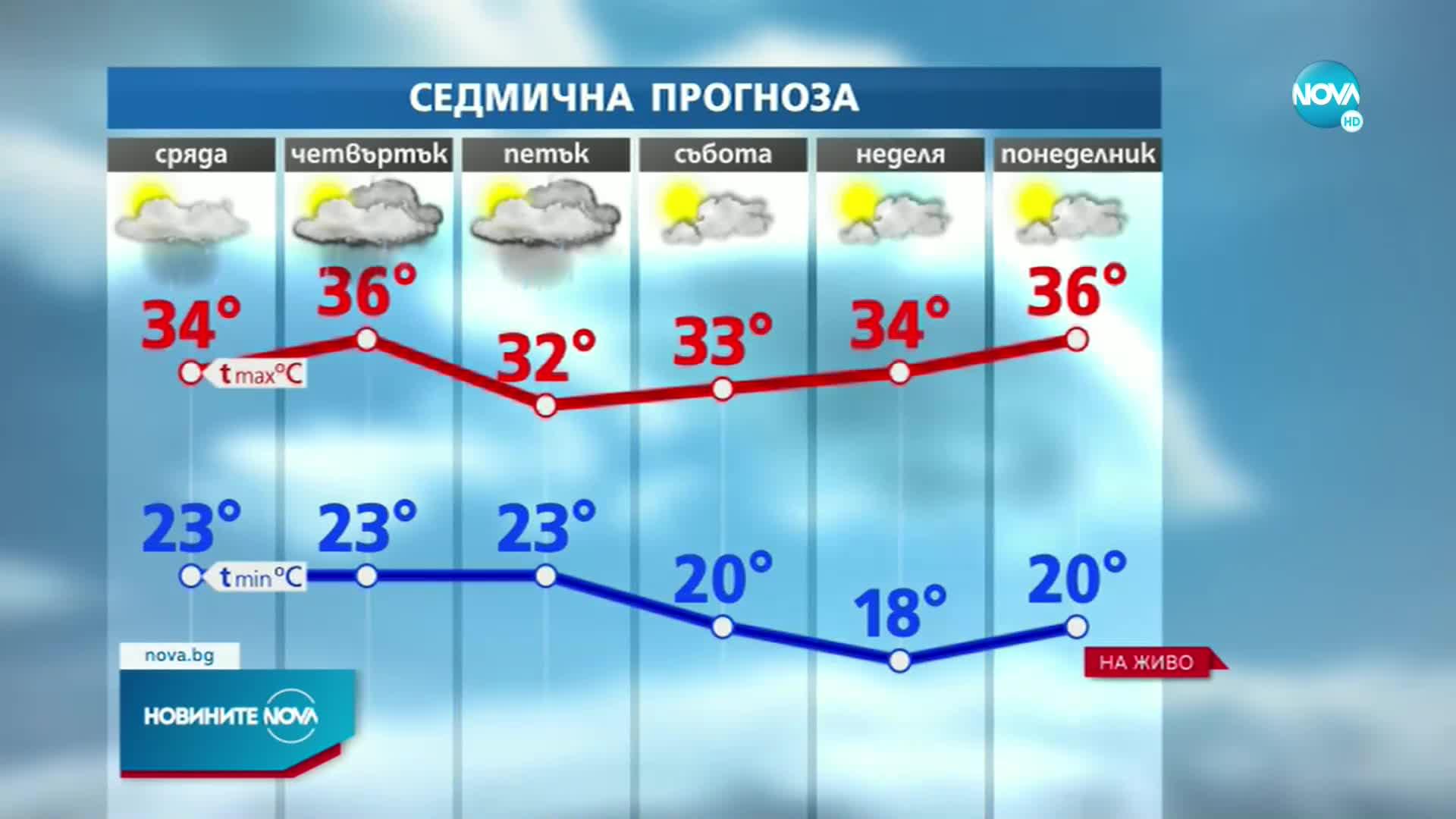 ЖЕГА: Температурни рекорди на много места в страната