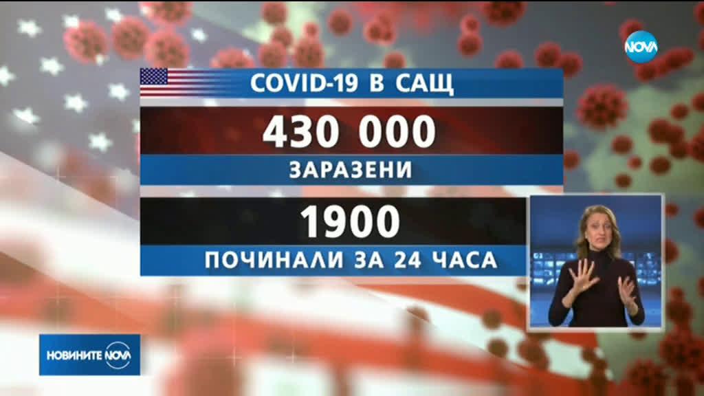МРАЧЕН РЕКОРД: Близо 2000 починали с коронавирус в САЩ за 24 часа