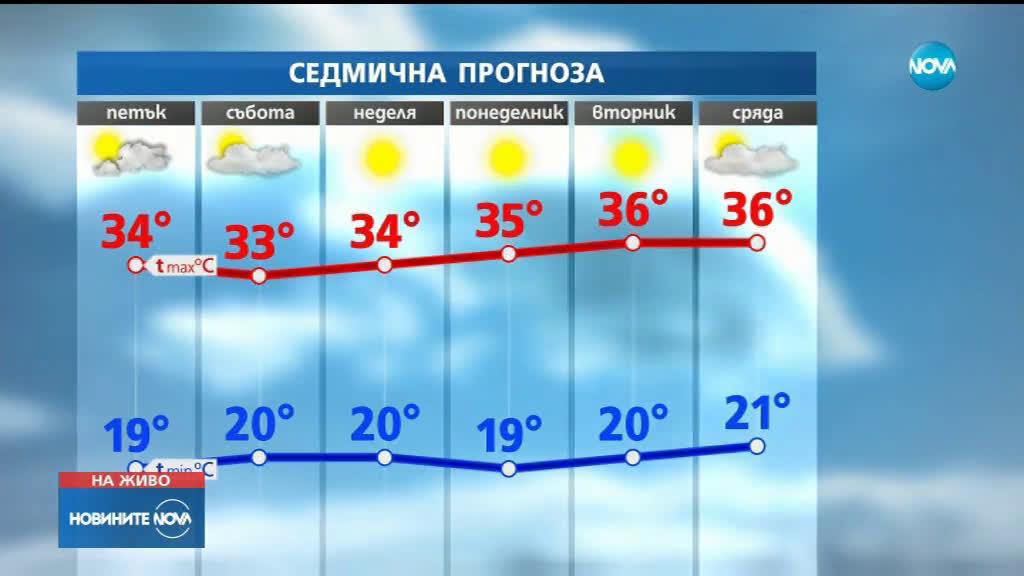 ГОРЕЩА ВЪЛНА: Над 40 градуса следващата седмица