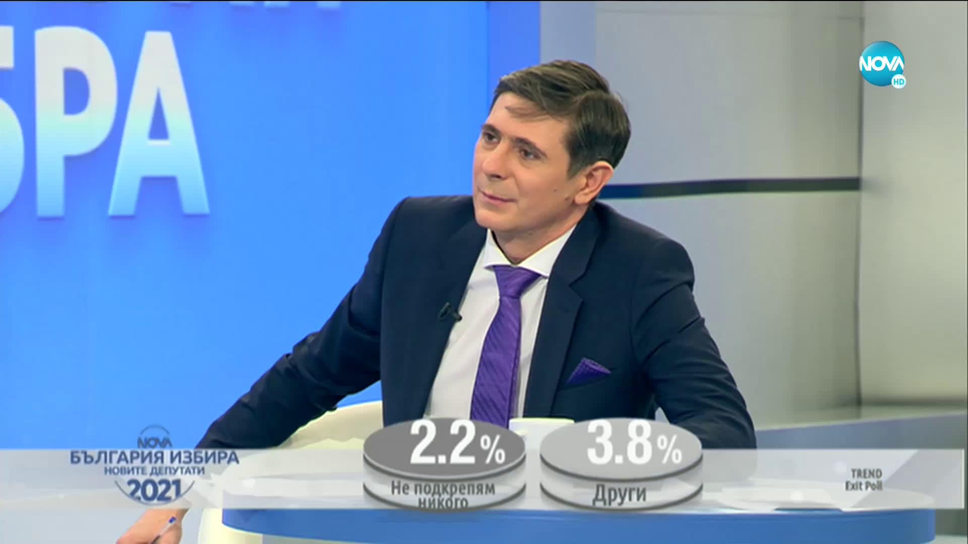 EXIT POLL: 7 партии влизат в следващия парламент (ВИДЕО)