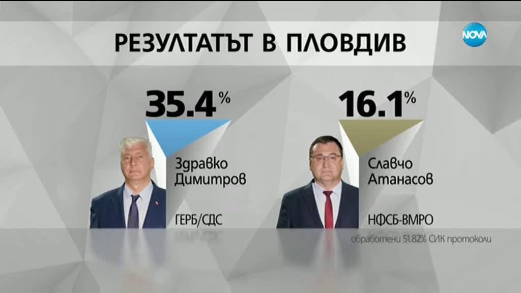 ОБРАТ В ПЛОВДИВ: Атанасов вместо Каназирева на балотажа срещу ГЕРБ