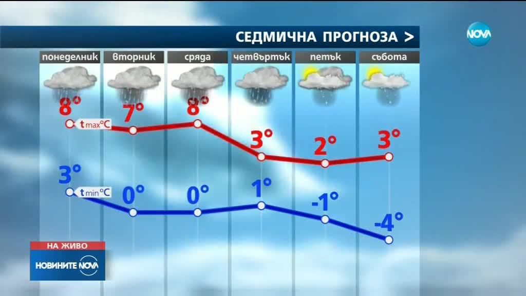 Идват нови валежи, на места ще са от сняг