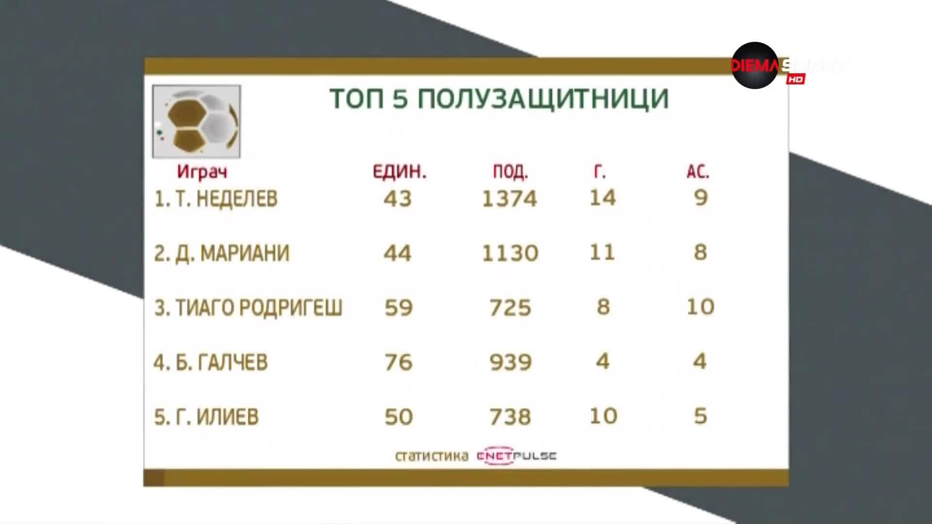 Без изненада: Тодор Неделев е №1 сред халфовете за сезон 2018/19