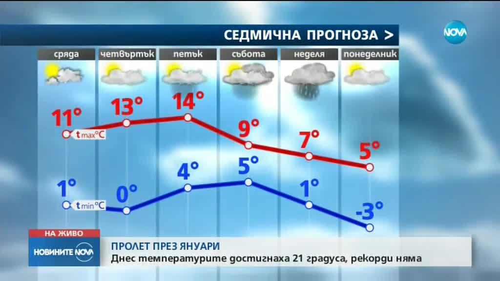 ПРОЛЕТ ПРЕЗ ЯНУАРИ: Температурите достигнаха 21 градуса