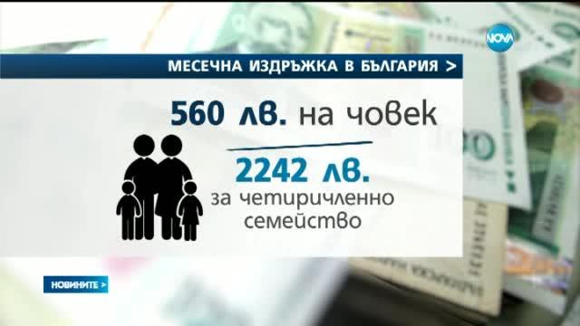 560 лева на човек е месечната издръжка в България