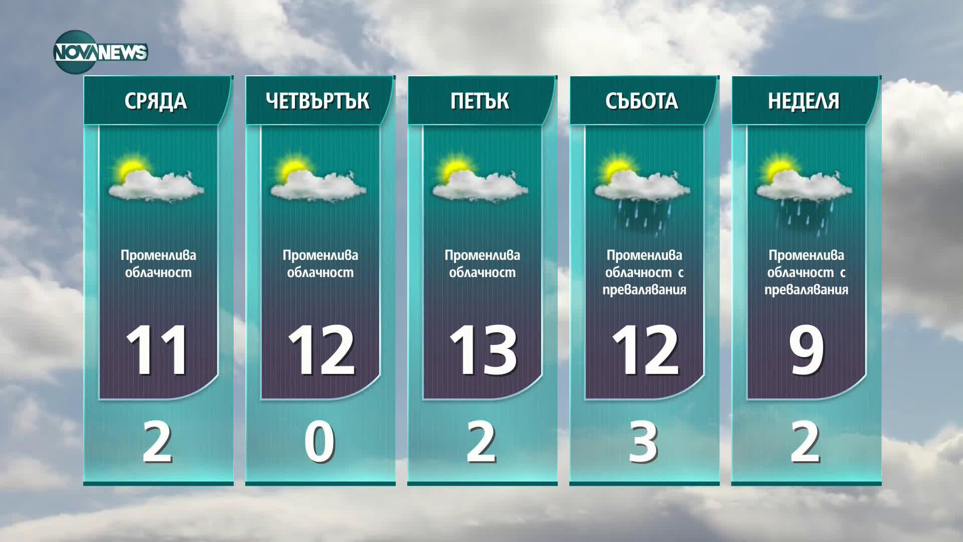 Прогноза за времето на NOVA NEWS (23.02.2021 - 10:00)