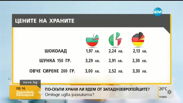 Икономист: Заблуда е, че цените на храните у нас и в чужбина трябва да са еднакви
