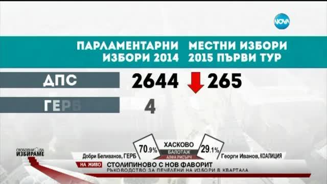 Топи се разликата в резултатите на кандидатите в Пловдив
