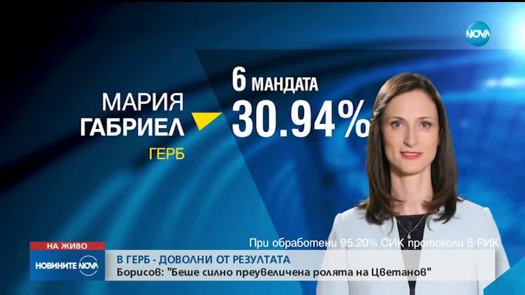 ЕВРОВОТ 2019: ГЕРБ записа победа, БСП ще си избира нов лидер